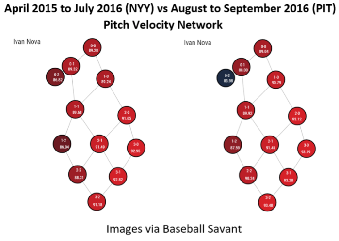 april-aug-pitch-velocity-network